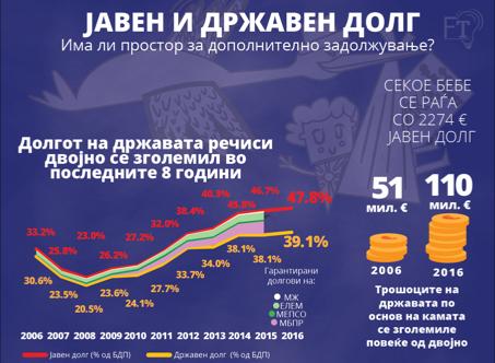 Дали Македонските државен и јавен долг се одржливи