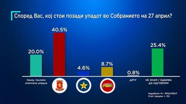 АНКЕТА НА ТЕЛМА  Над 40 проценти веруваат дека зад упадот во Собранието стои ВМРО ДПМНЕ